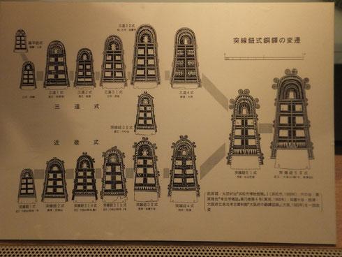 突線紐式銅鐸の変遷(野洲市立銅鐸博物館)