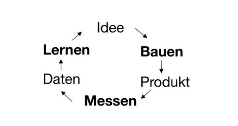 ideen bauen produkt messen daten lernen skizze hand