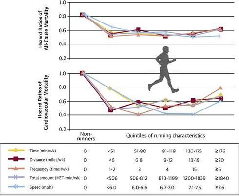 走らない人を基準としたときに、走ることがその程度死亡リスクを下げるかを示した図。走る時間や距離、スピードが増えても死亡リスクの軽減効果はそれほどかわらないことがわかる。
