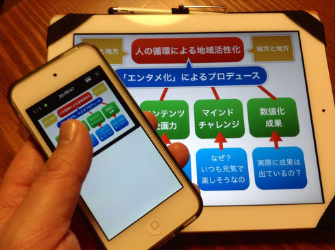 iPodtouchがリモコンに