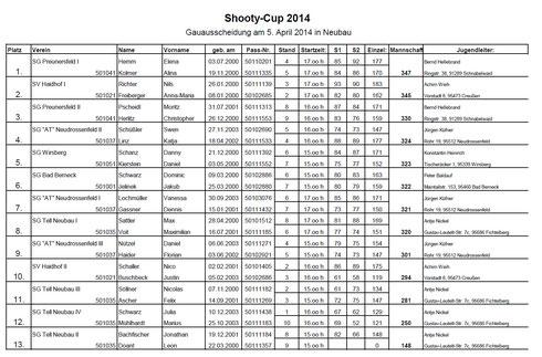 Shooty Cup 2014 - Gauausscheidung