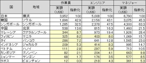 2011年度賃金比較