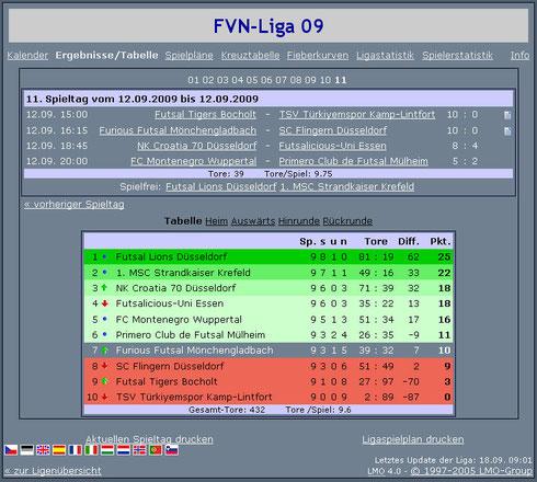 Futsalicious Essen e.V. Abschlusstabelle nach den Ligaspielen in der FVN Futsal-Niederrheinliga 2009