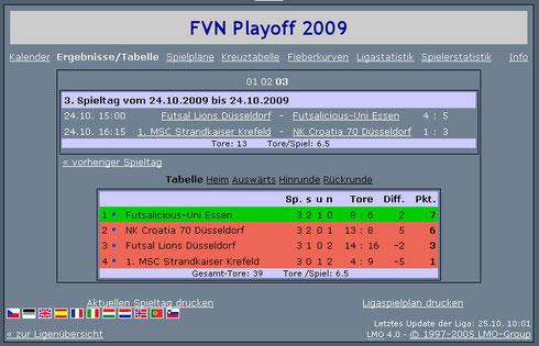 Futsalicious Essen e.V. Abschlusstabelle nach den Play-Offs in der FVN Futsal-Niederheinliga 2009