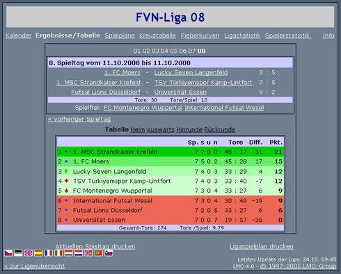 Futsalicious Essen e.V. Abschlusstabelle nach den Ligaspielen der FVN Futsal-Niederrheinliga 2008