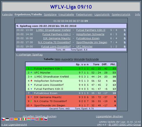 Futsalicious Essen e.V. Abschlusstabelle der WFLV Futsal-NRW-Liga 2009/10