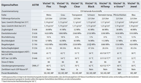 VisiJet® SL Materialien Für ProJet® 6000 & 7000 Drucker