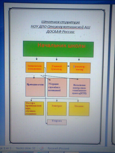 Структура деятельности НОУ ДПО Старокулаткинская АШ
