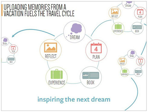 facebook-travel-cycle