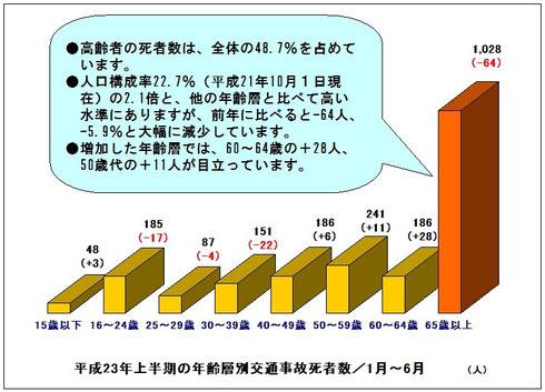 平成23年上半期交通死亡事故 年齢層
