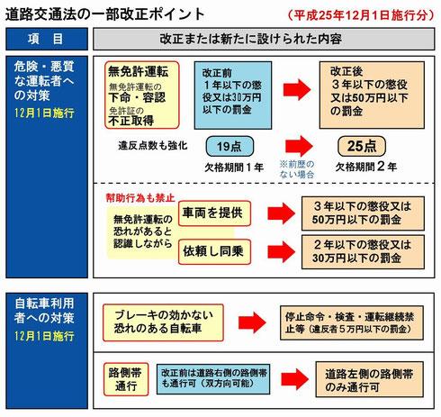 平成25年道路交通法の改正ポイント