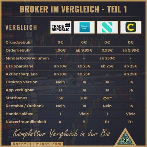 1€ Ordergebühr bei Trade Republic - wie kann das sein? Review, Erfahrungen und Test