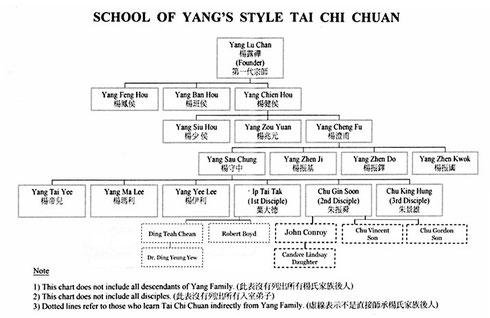 Der Yang Familien Stammbaum