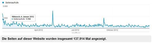 Anzahl der Seitenaufrufe 2012