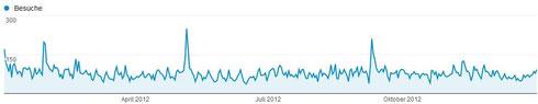 Besucherzahlen auf 2012 verteilt