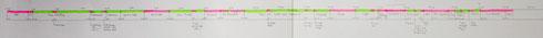 Überblick über die aktuelle Timeline: Grün = abgedreht, - Rot = noch nicht abgedreht...