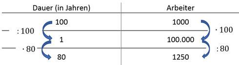Beispiel des abgeänderten Dreisatzes zur Berechnung der indirekten Proportionalität