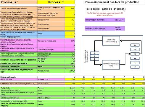 Outil de calcul de Kanbans à capacité finie intégrant les différents Lead-times de la boucle