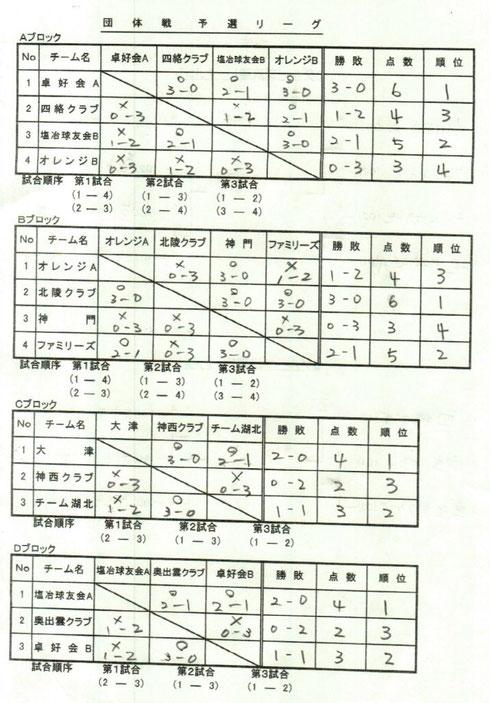 団体予選リーグ結果