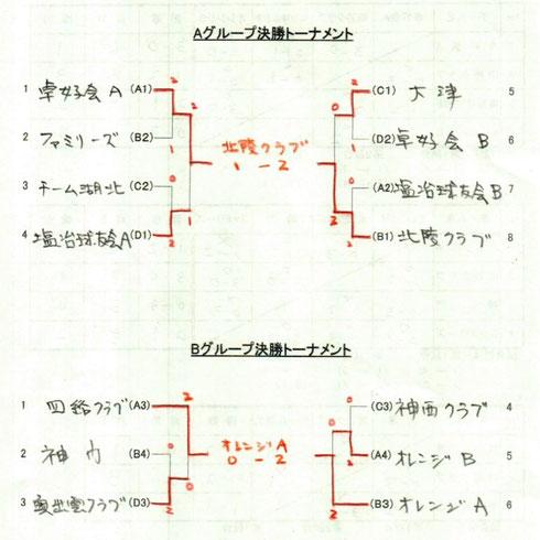 団体決勝トーナメント結果