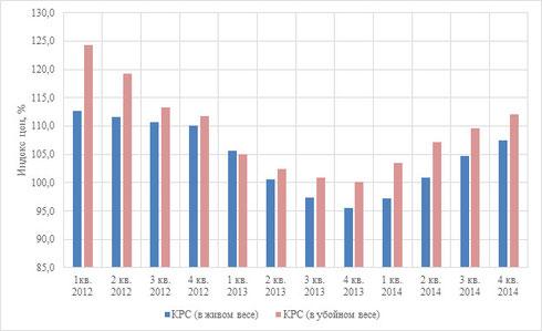 Поквартальные индексы цен по КРС в ЦФО по видам продукции