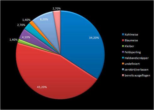 Jungvögel 2013 Prozentual