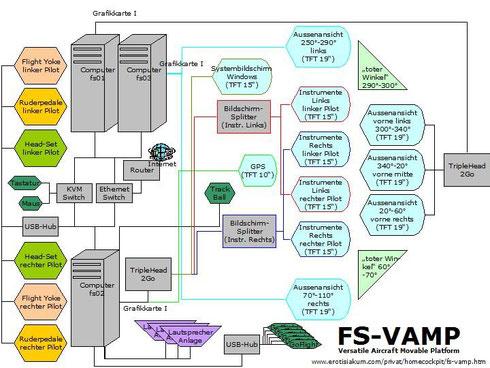 Abbildung 10 Beispiel eines Flugsimulator- Hardware Schemas