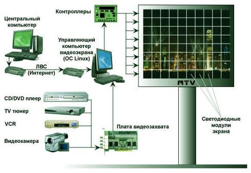 Схема подключения светодиодного экрана