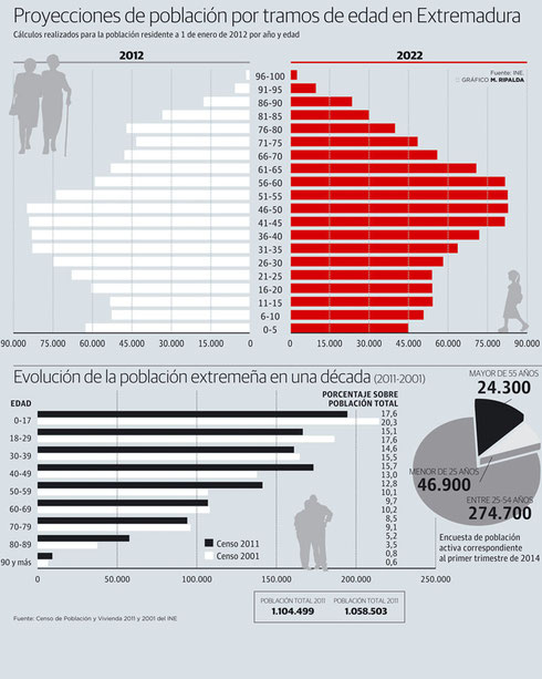 Proyección de la población extremeña.(EPA del priemr trimestre de 2014).
