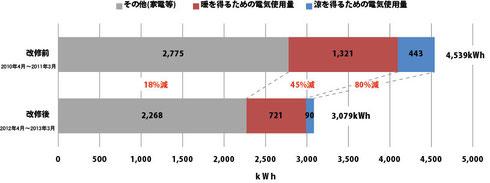 改修前後の電気使用量の比較