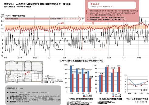 冬から春の室温変化と電気・ガスの使用量