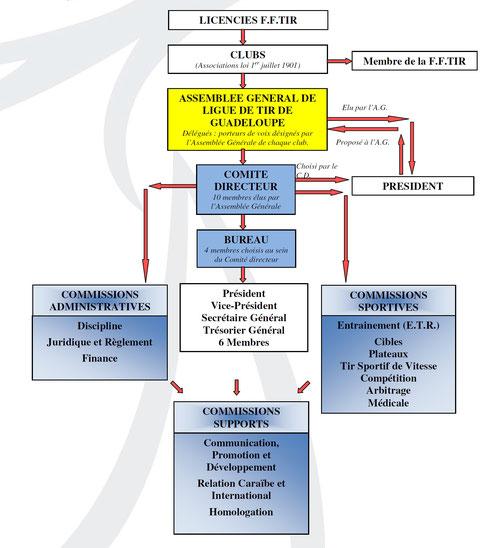 Organigramme fonctionnel de la Ligue de Tir 21