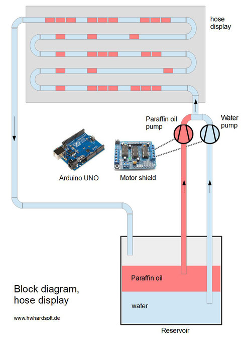 bit.fall bit.flow block diagram arduino