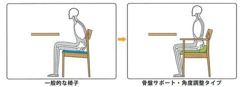 腰にやさしい椅子(骨盤サポートタイプ)