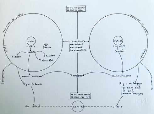 Diagramme Voir versus Parler