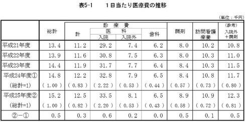 平成25年度医療費の動向(厚生労働省編)