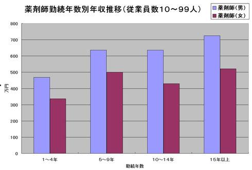 薬剤師勤務年数別年収推移(従業員数10人~99人)