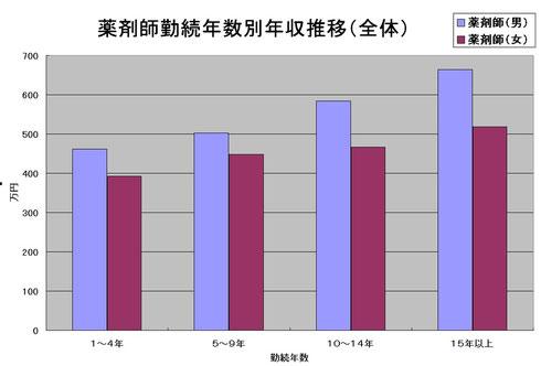 薬剤師勤続年数熱年収推移(全体)