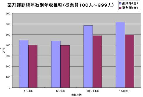薬剤師勤続年数別年収推移(従業員100人~999人)