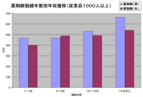 薬剤師勤続年数別年収推移(従業員1000名以上)