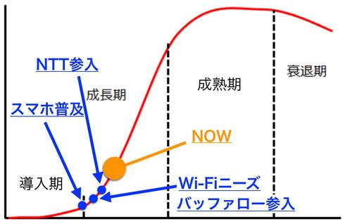 インターネット無料サービス 普及予測のグラフ