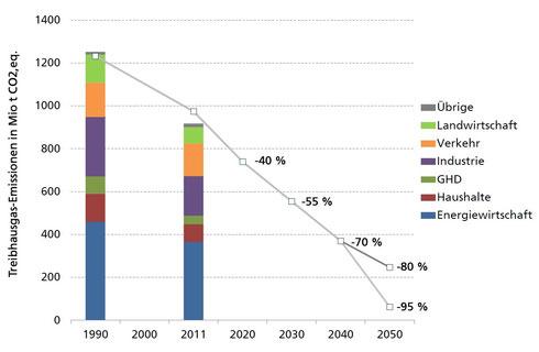Quelle: ENERGIESYSTEM DEUTSCHLAND 2050, S. 8, Fraunhofer-Institut für Solare Energiesysteme ISE, November 2013
