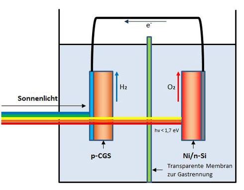 Photolyse mit Halbleitern