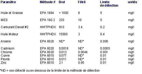 etude-filtre-fibr-adsorb