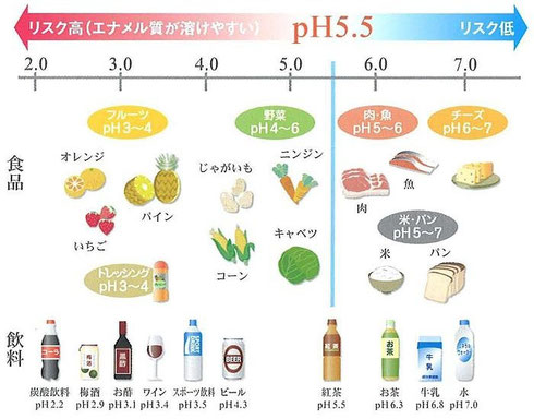 酸性の食品