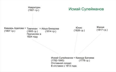По переписи 1850г.