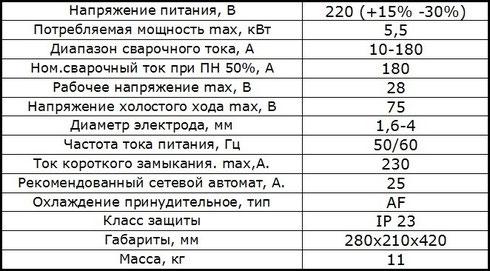 Характеристики ПДГ-180