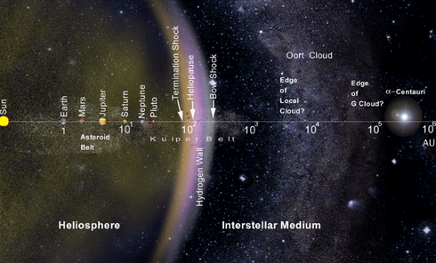 Heliosphäre und interstellarer Raum