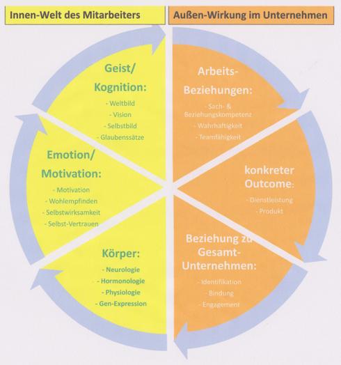 Innen-Welt-Dimensionen eines jeden einzelnen stehen in permanenter Wechselwirkung mit allen Elementen des gesamten Unternehmens