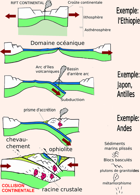 Etapes de la formation d'une chaine de montagne. Sources: wikipédia